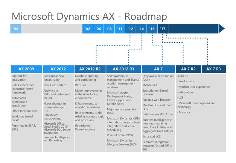 Microsoft Dynamics AX Roadmap