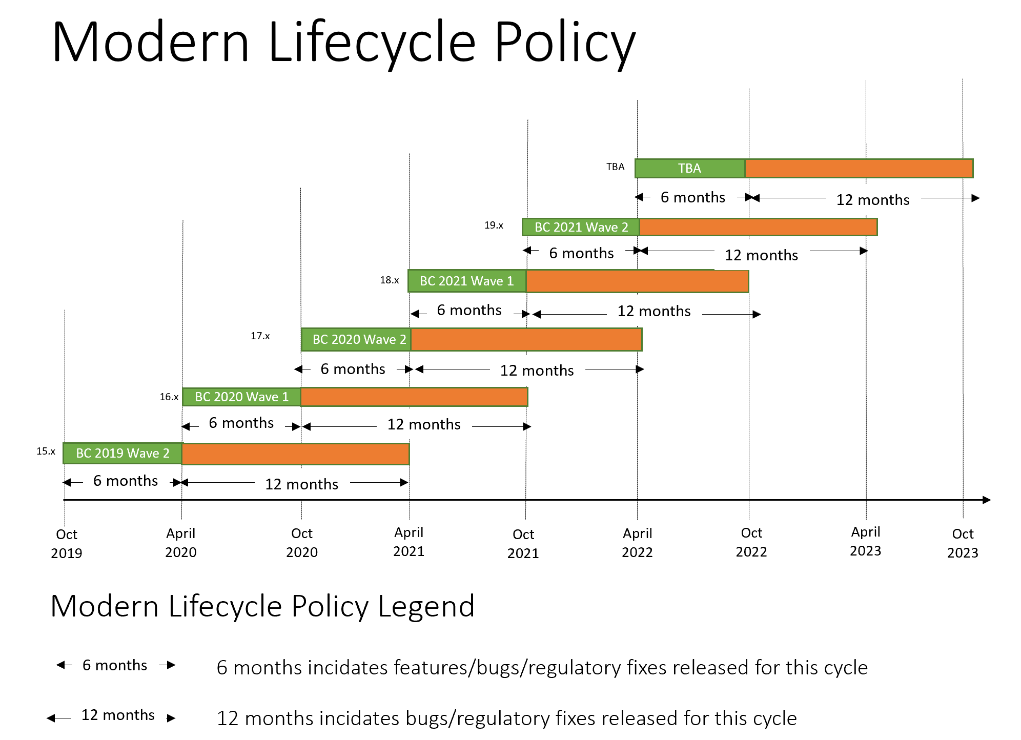 Microsoft Modern Lifecycle Policy