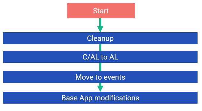 Base App Modifications
