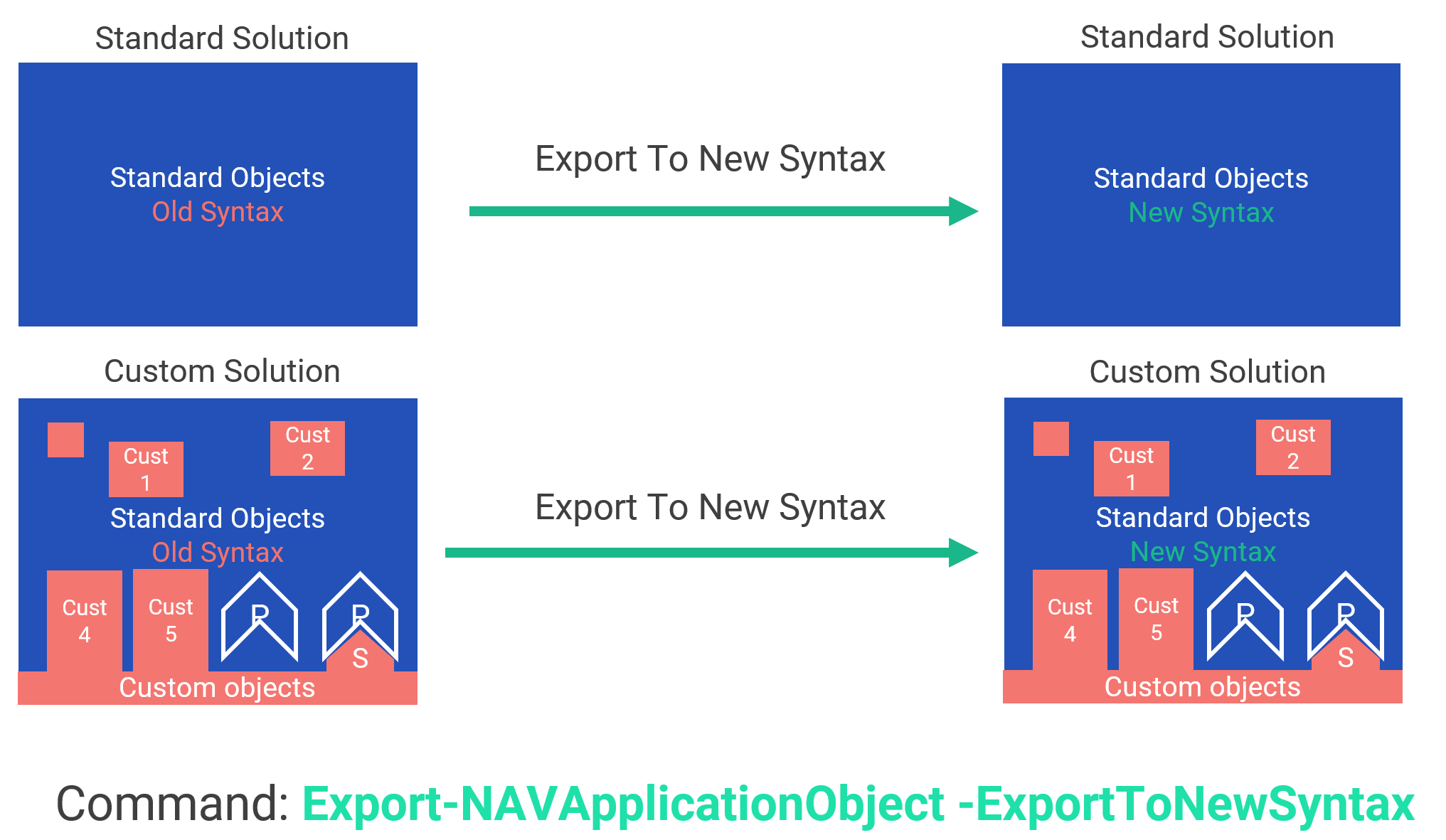 Export objects to new sytax